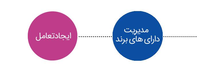 هویت برند مدیریت برندایجاد تعامل